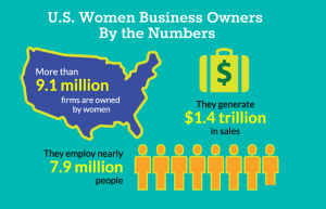 Women Entrepreneurs: A Growing Revolution Against Gender Bias in Corporate America